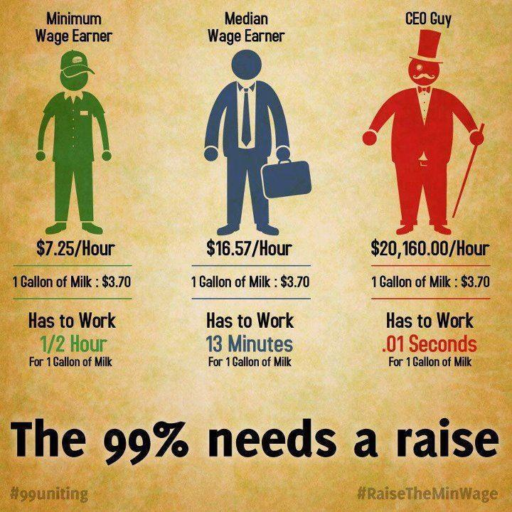 Some thought on Wages and Talent in America