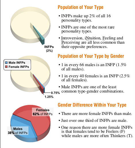 INFP3
